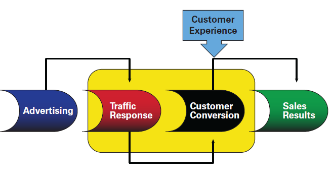 """Customer Experience Measures """"Conversion-ability"""" 